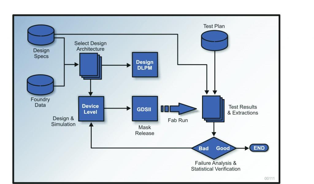InstaCell design flow