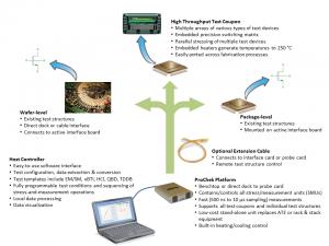ProChek system graphic