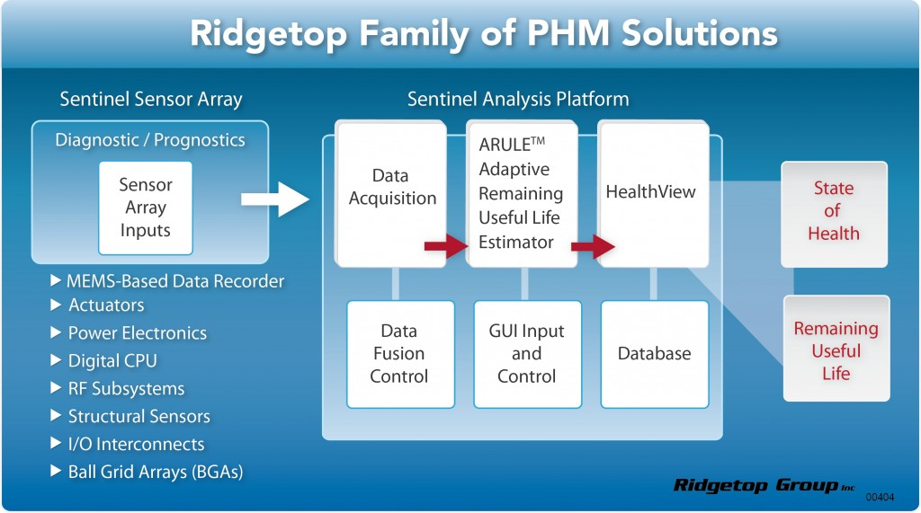 Figure 3. Ridgetop Family of PHM Solutions