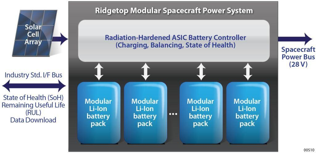 Figure 1. Satellite Power Supply System
