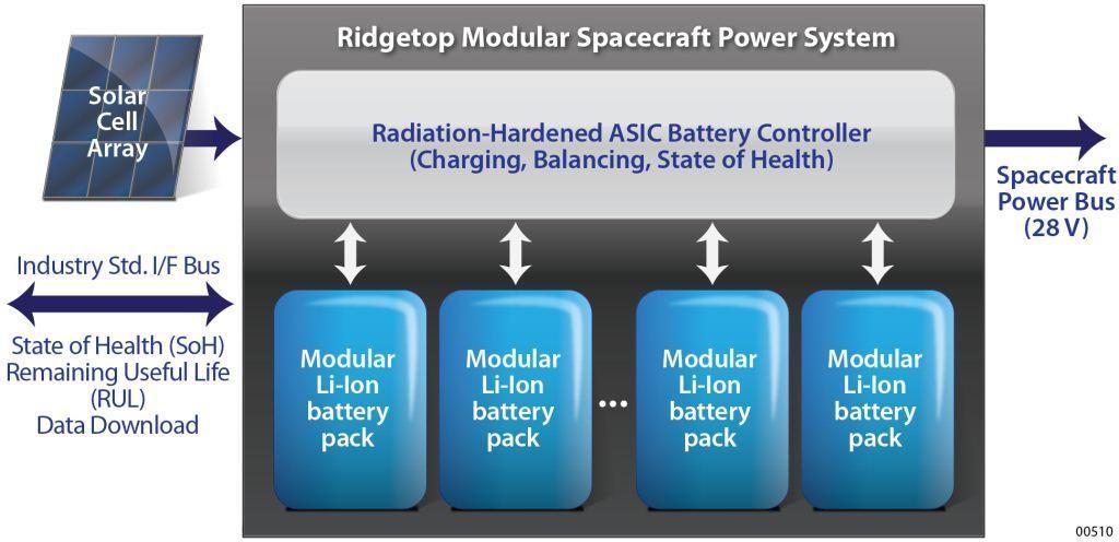 Figure 1. Satellite Power Supply System