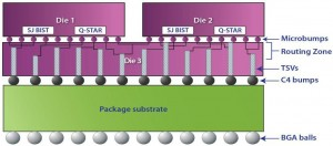TSV BIST 3D IC package