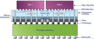TSV BIST in 2.5D IC package
