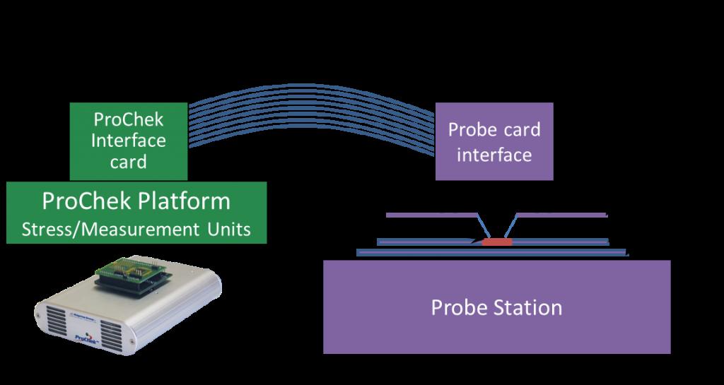 ProChek wafer probe interface
