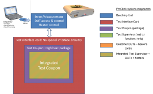 ProChek Integrated Test Coupon block diagram - click to enlarge