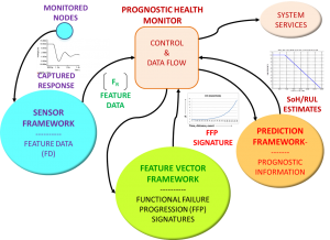 Sentinel Suite - Prognostic framework block diagram
