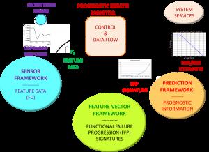 Sentinel Suite - Prognostic framework block diagram