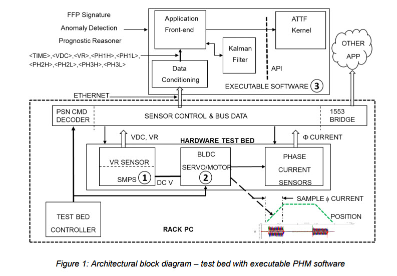 architectblockdiagramphmsoftware