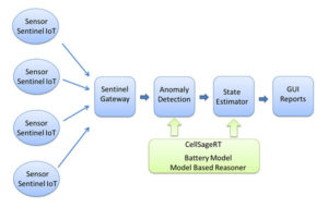 cellsagertblockdiagram