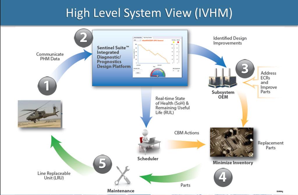 highlevelsystemdiagramphm