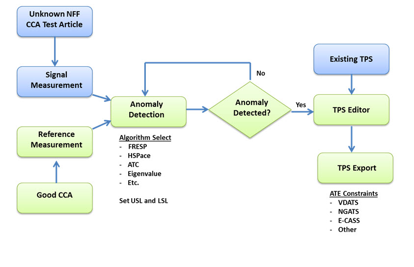 NightHawk Enhanced Test System Architecture