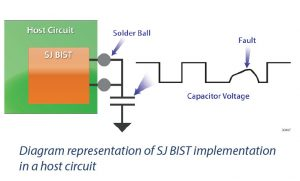 Diagram representation of SJ BIST implementation in a host circuit