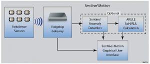 sentinel-suite_sentinel-motion