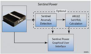 sentinel-suite_sentinel-power